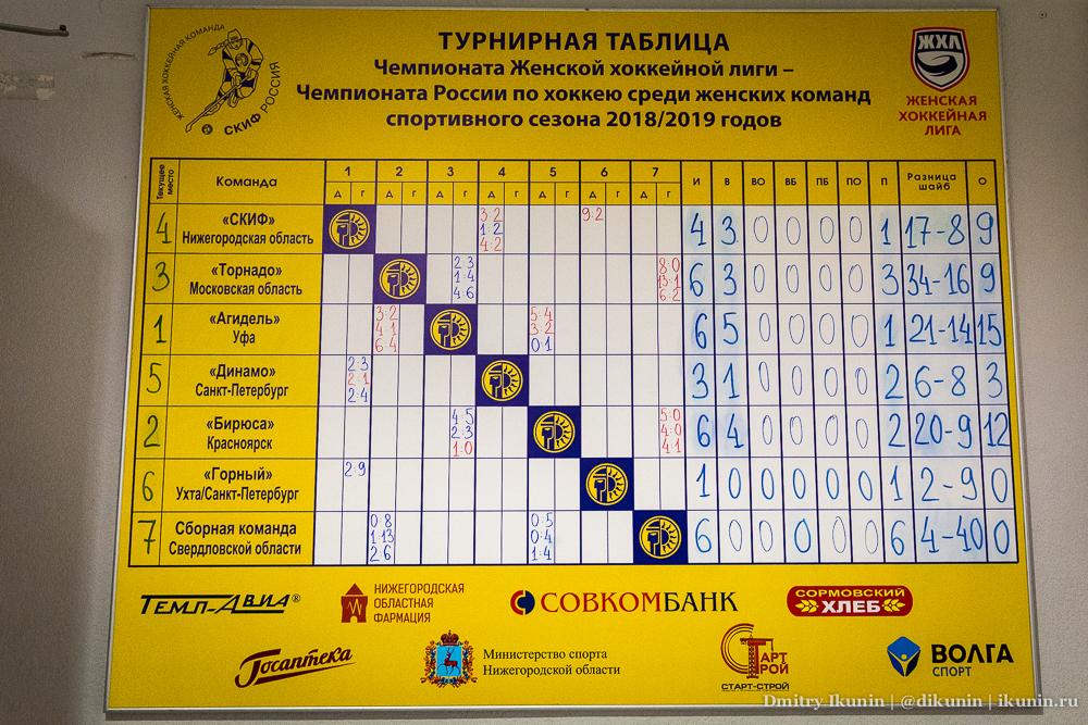 Турнирная таблица ЖХЛ